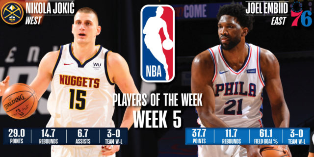 Embiid, Jokic earn NBA Player of the Week honors for Jan. 18-24