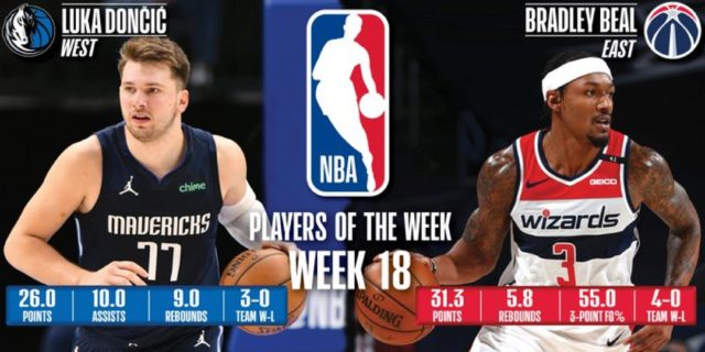 Doncic, Beal named NBA Players of the Week for Apr. 19-25