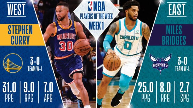 Steph Curry, Miles Bridges earn Player of the Week honors for Oct. 19-24